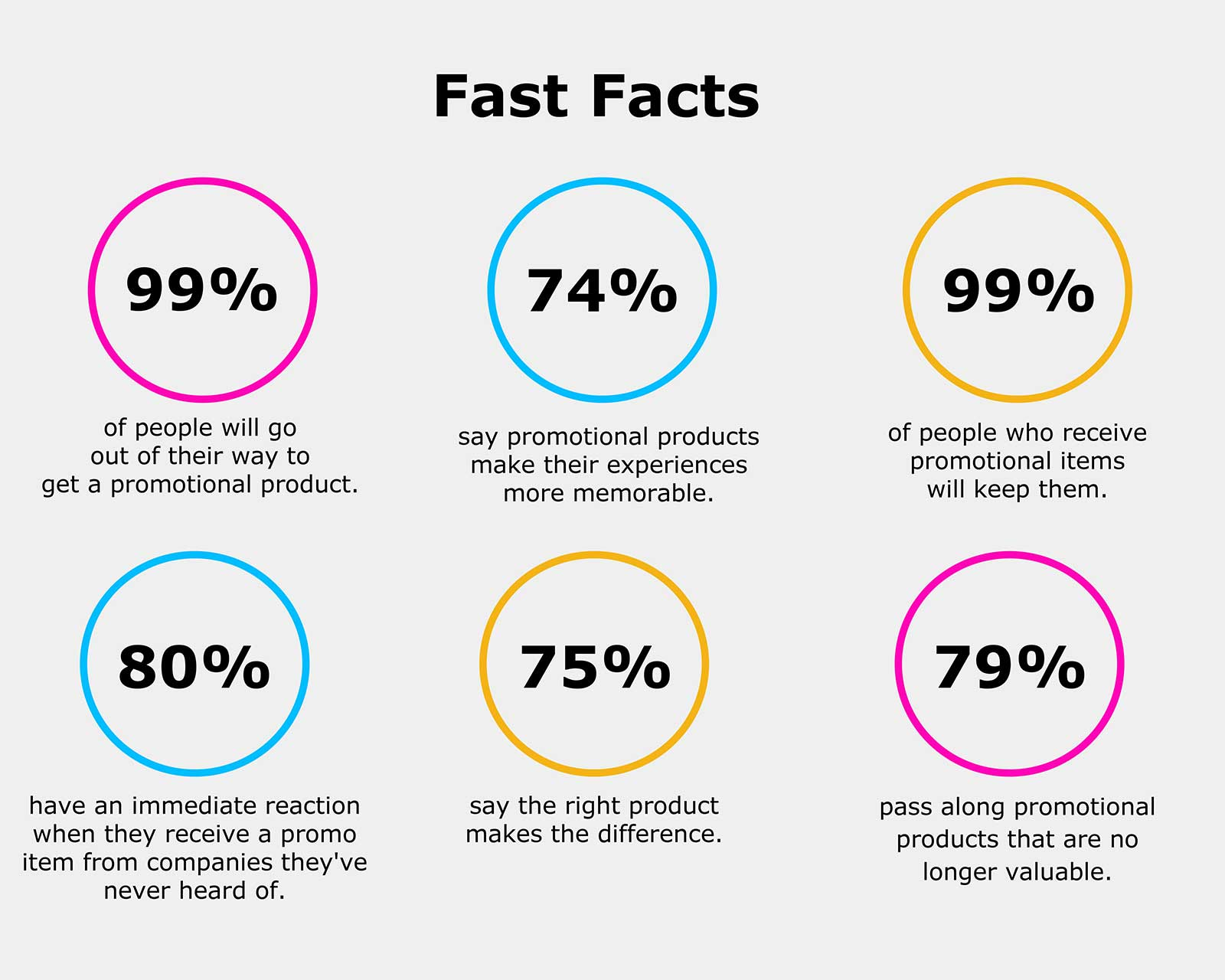 Fast Facts About Promotional Products